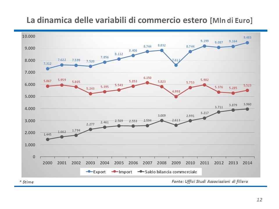 La dinamica delle variabili di commercio estero [Mln di Euro]